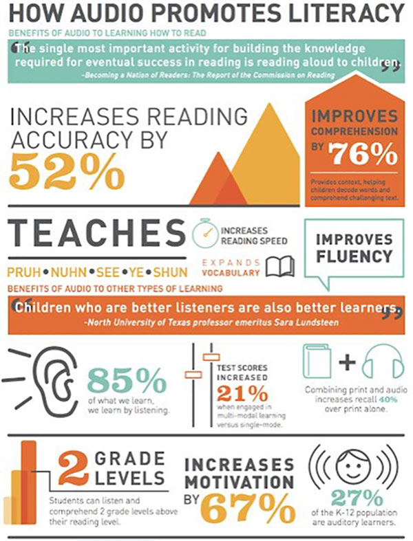 How Audio Promotes Literacy